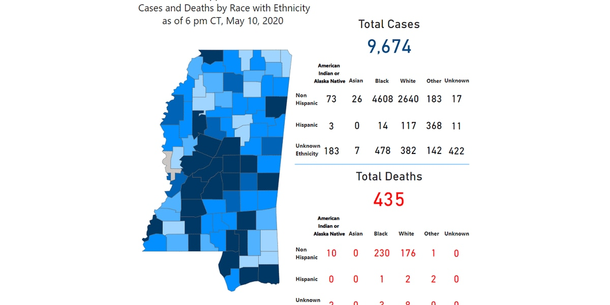 MSDH reports 173 new COVID-19 cases and 5 deaths; more than 6,200 recovered
