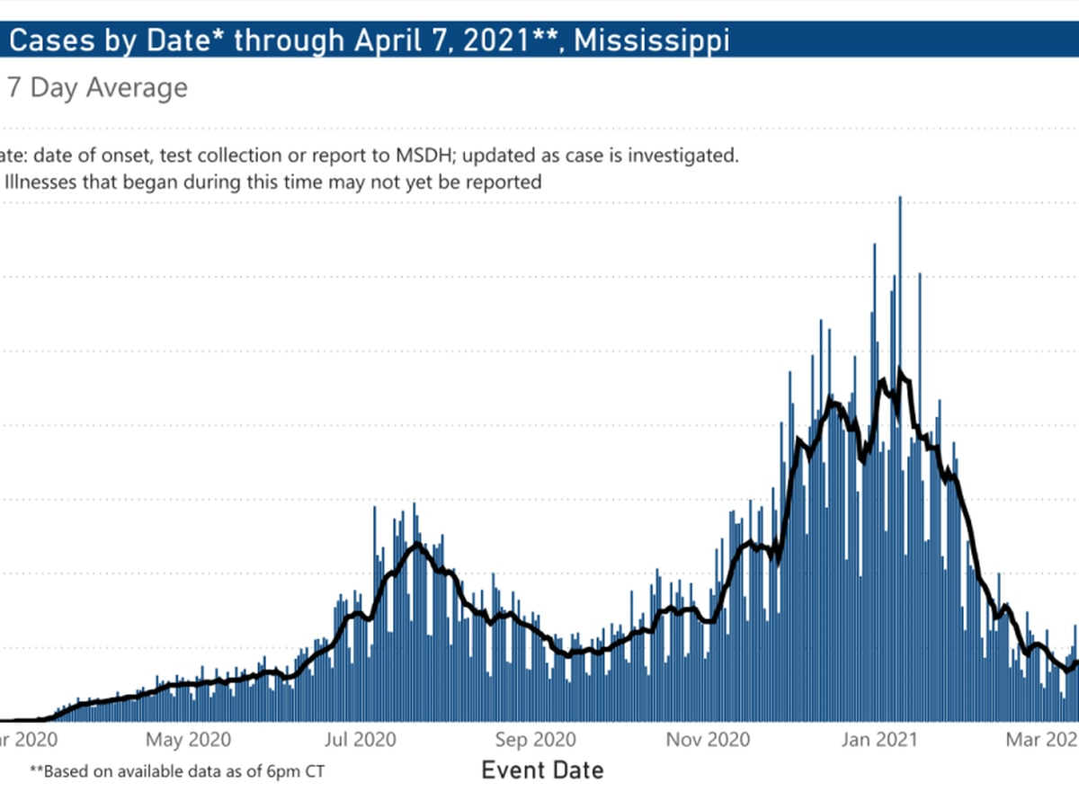 240 new COVID-19 cases, 5 new deaths in Miss. Thurs.