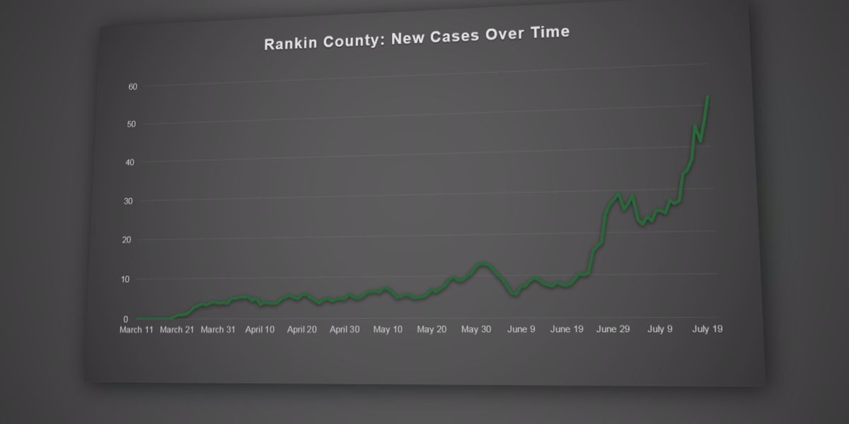 Three of thirteen counties initially hit with mask mandates show downward trend of coronavirus cases