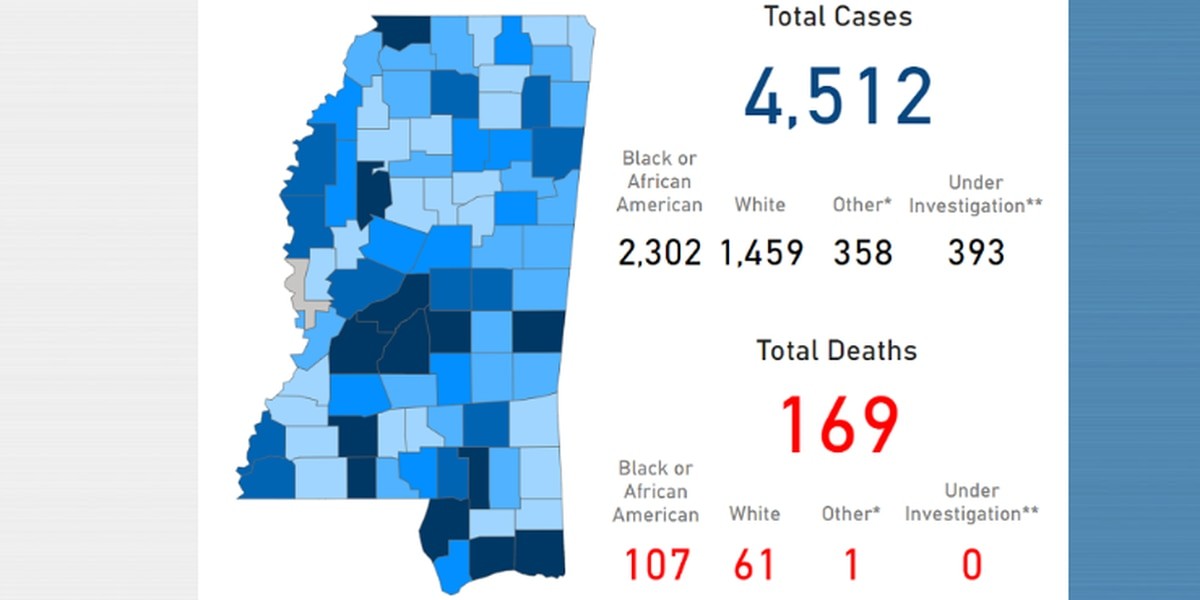 COVID-19 cases, deaths continue to rise in Mississippi