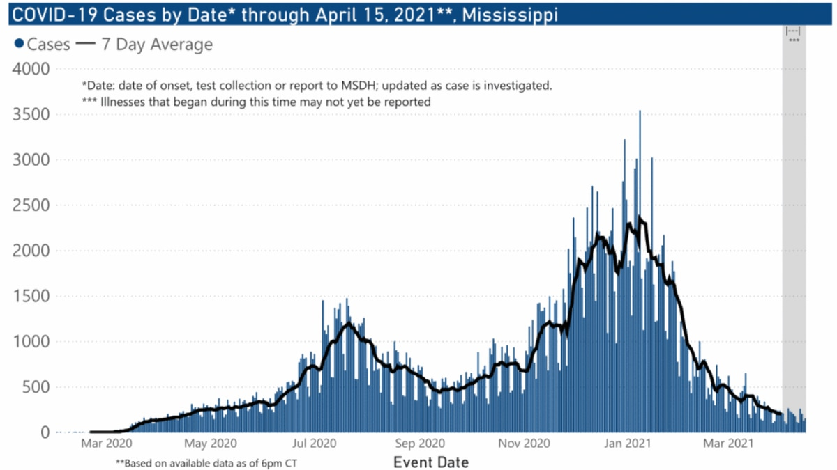 216 new COVID-19 cases, 12 deaths reported in Miss. Fri.