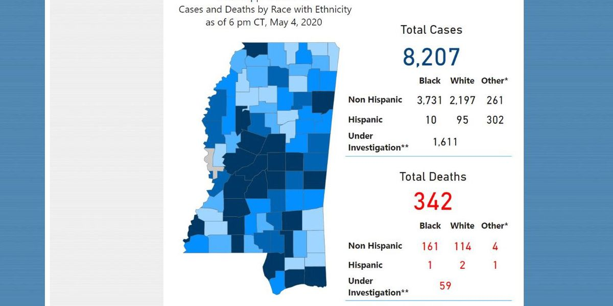 COVID-19 cases in Miss. top 8,000; 32 new deaths reported