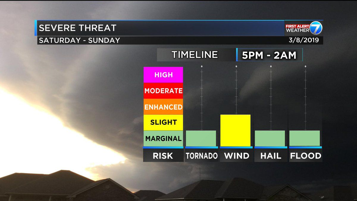 Severe weather still possible, but looking less likely, for the Pine Belt