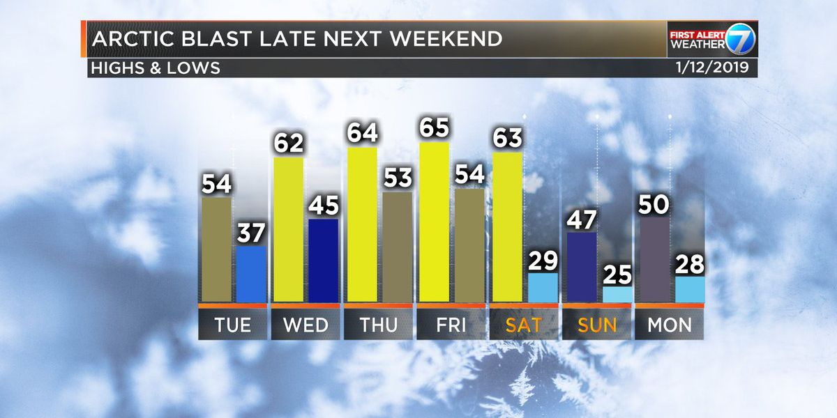 FIRST ALERT: Cold weather heading toward the Pine Belt