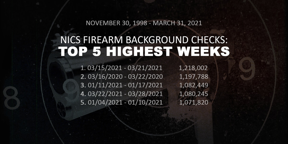 Gun sales and self-defense training on the rise