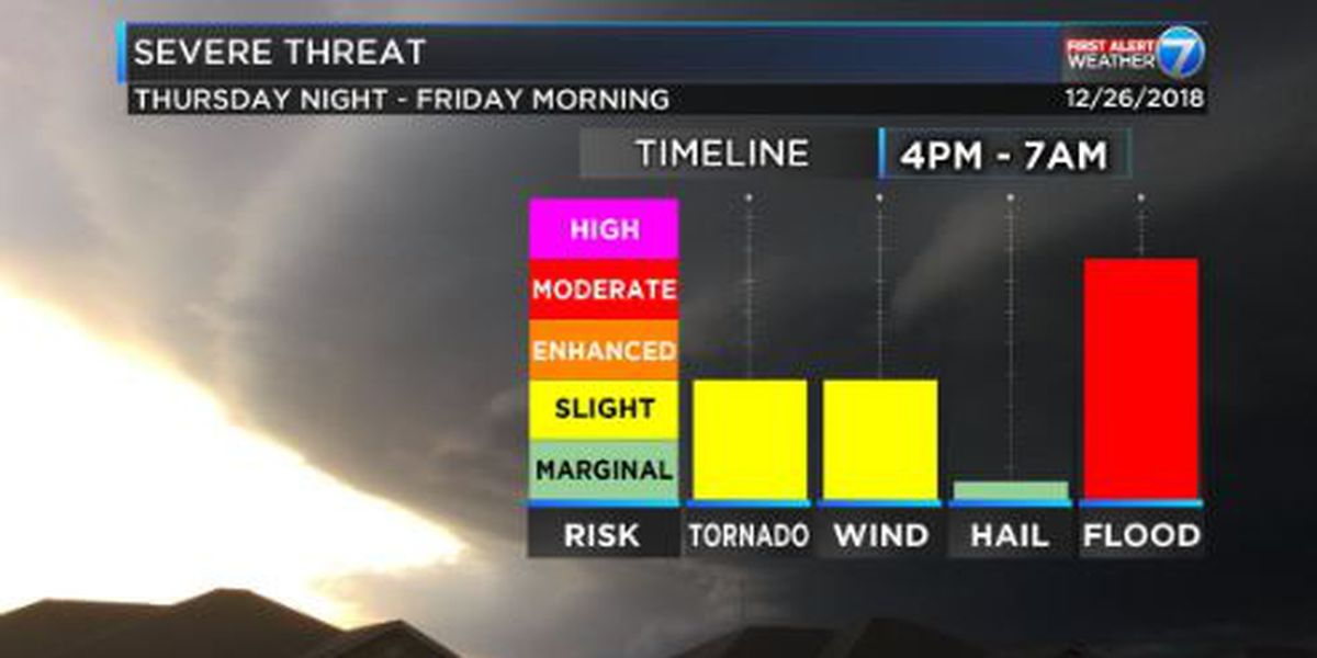 First Alert: 'Slight risk' for severe weather Thursday