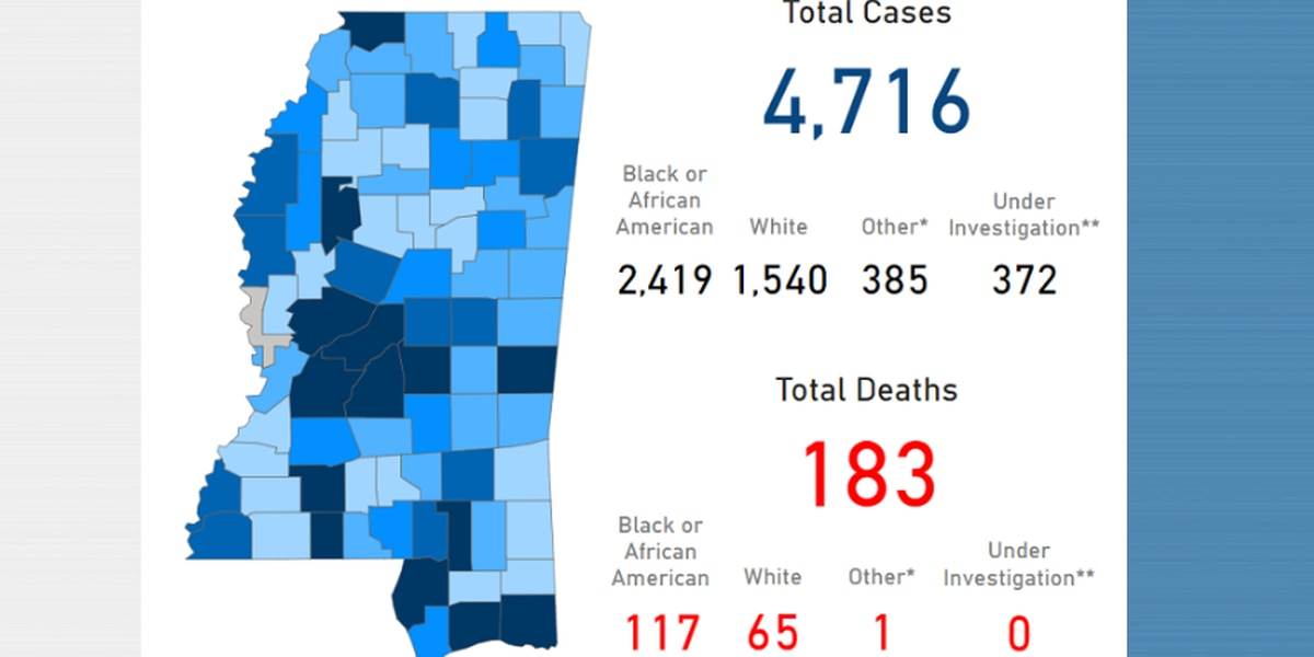 4,716 COVID-19 cases reported in Mississippi; 464 are in the Pine Belt