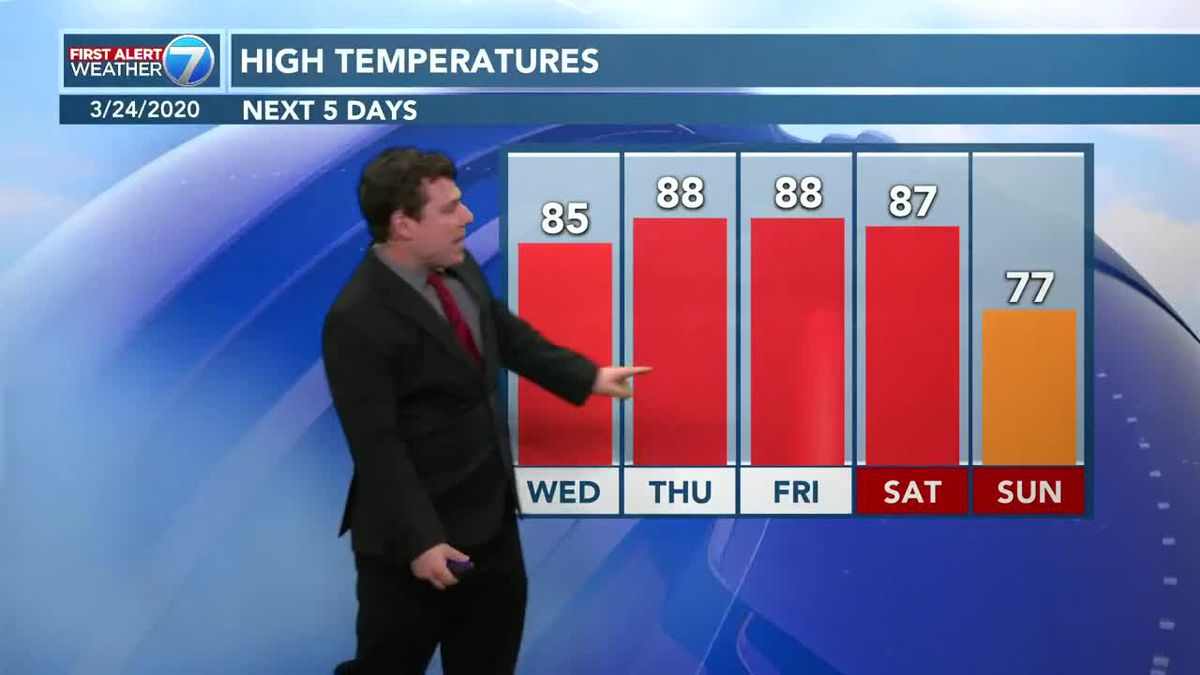 Patrick's Tuesday Forecast