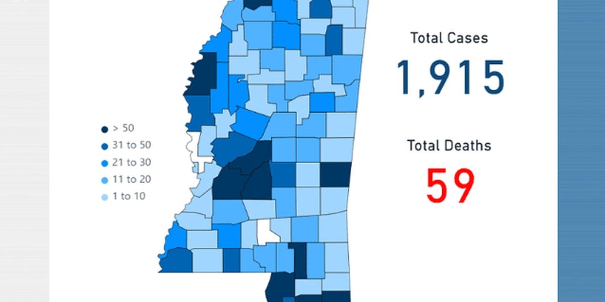 177 new COVID-19 cases, 8 deaths reported in Mississippi
