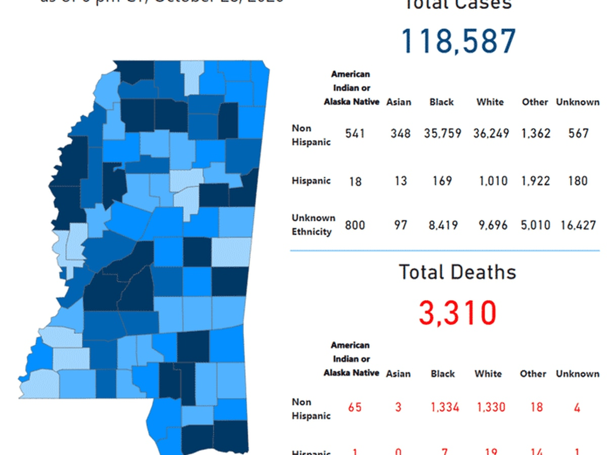 970 new COVID-19 cases, 8 deaths reported in Mississippi
