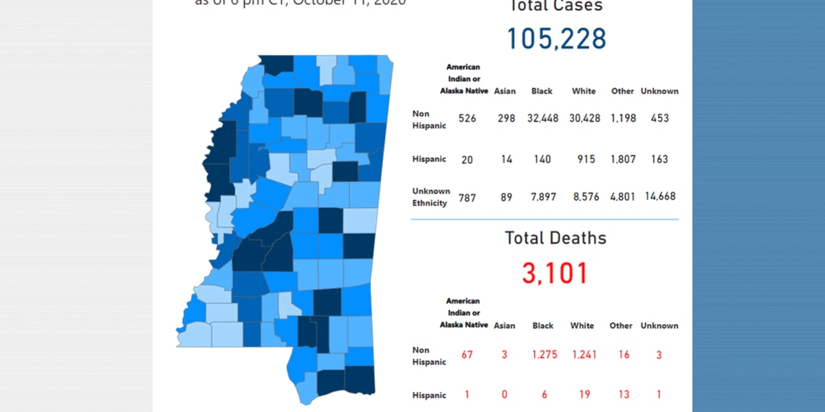 296 new COVID-19 cases reported in Mississippi, 33 in the Pine Belt