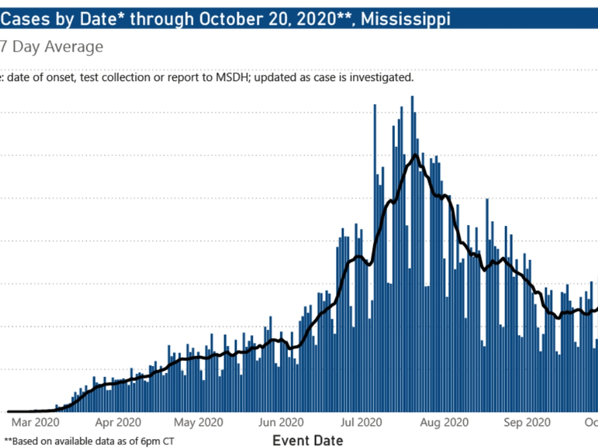 801 new COVID-19 cases, 21 deaths reported in Mississippi