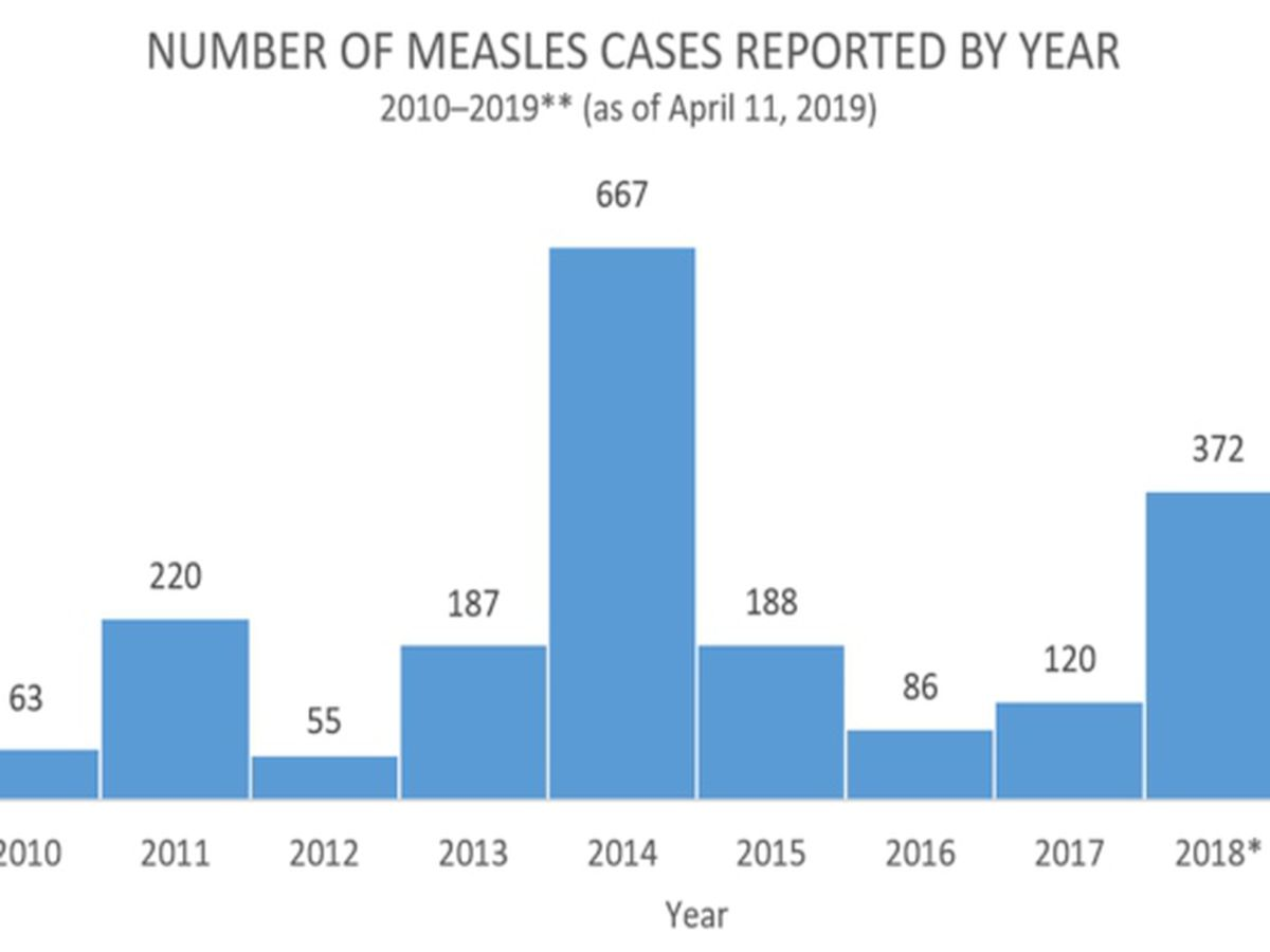 No confirmed cases of measles in MS as outbreaks grow elsewhere