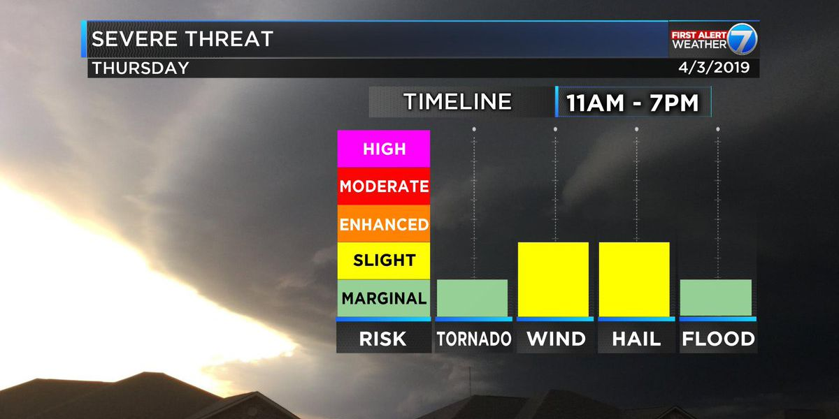 First Alert: Severe weather possible nearly all day Thursday