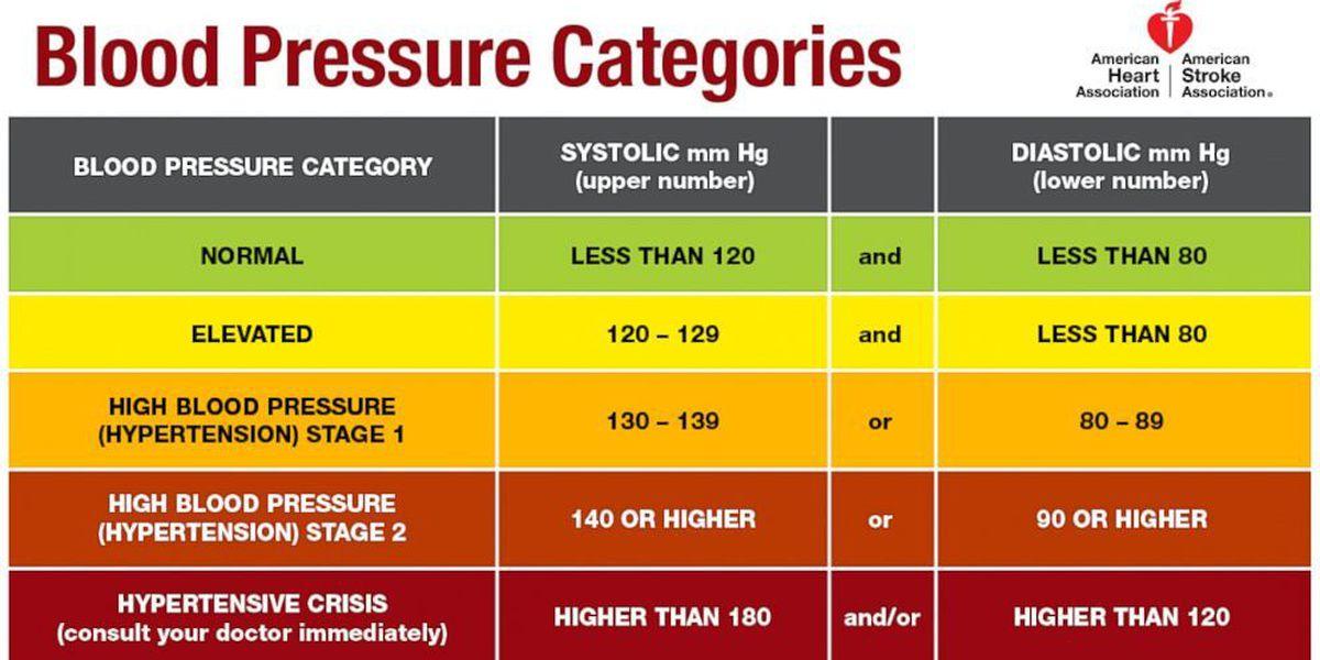 High blood pressure redefined under new guidelines