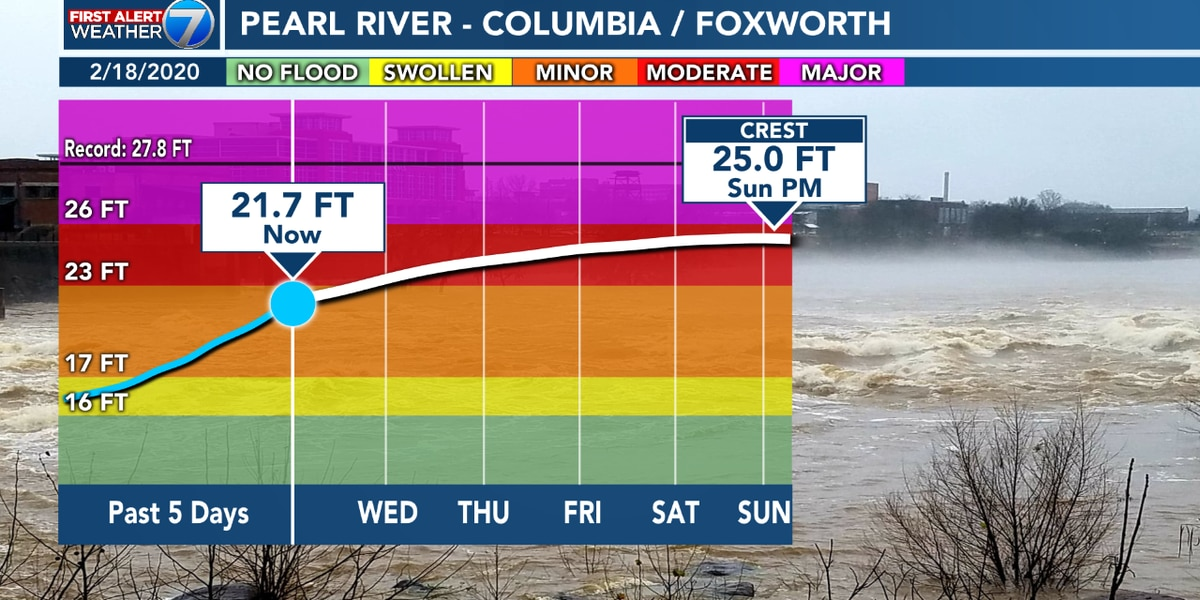 Pearl River expected to reach 'moderate' flood stage in Marion Co.